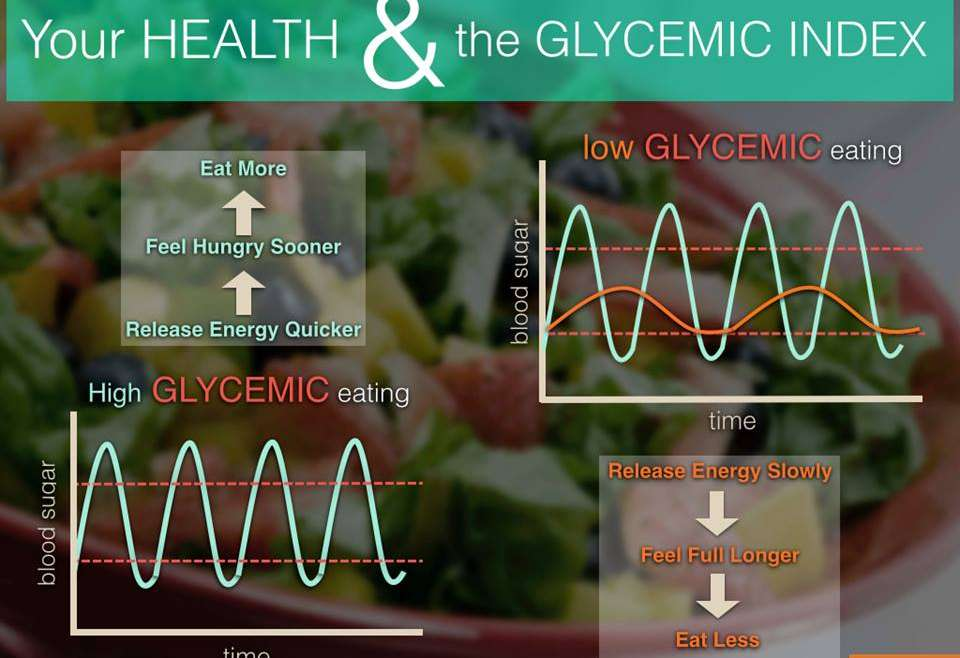 Your Health & The Glycemic Index